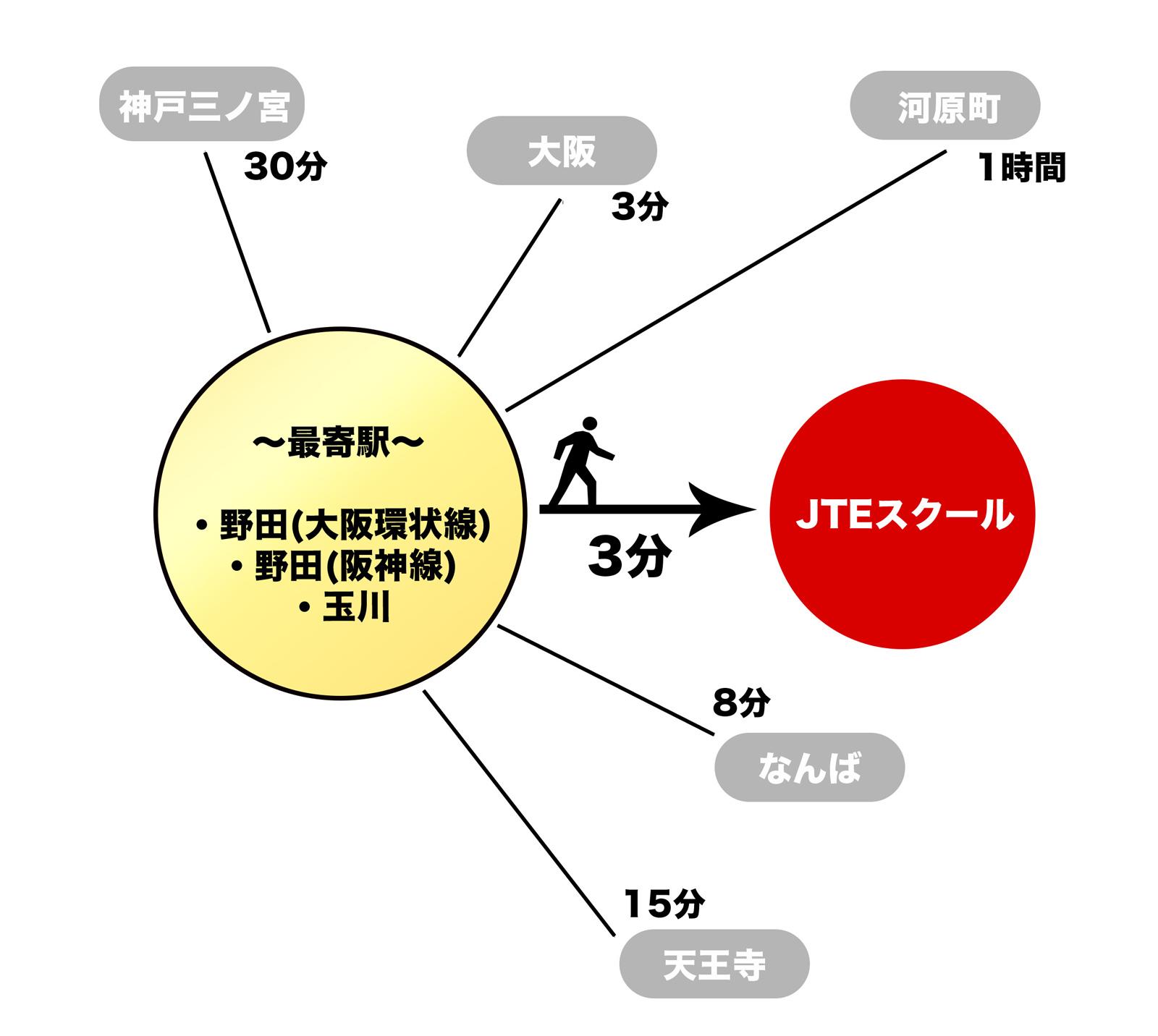 最寄り駅は、梅田からもアクセスの良いJR・阪神野田駅、地下鉄玉川駅。徒歩3分に位置しています。